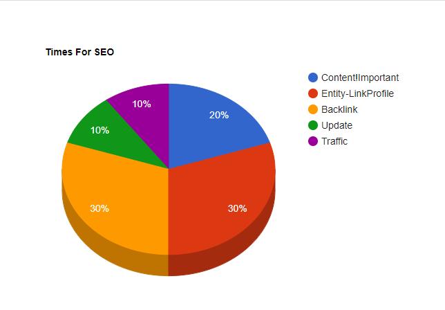 Phân bổ thời gian để thực hiện dự án SEO